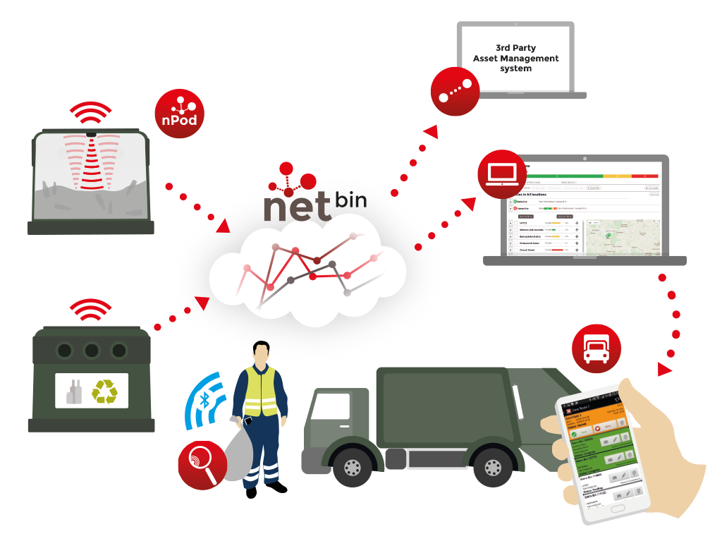 netBin Smart Waste Management